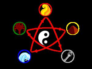 Nine Star Ki Elementen